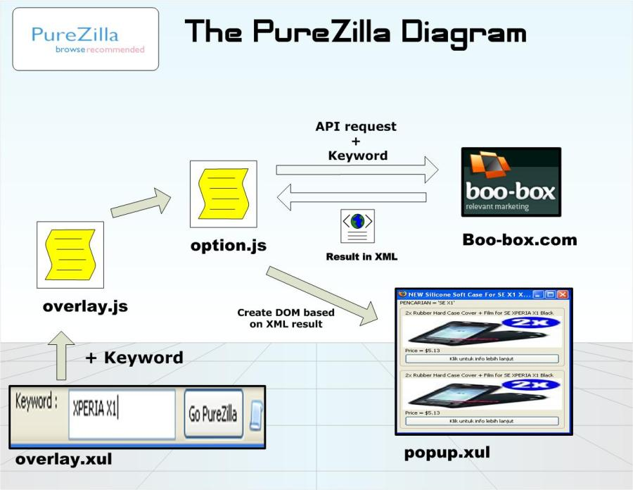 purezilla-diagram