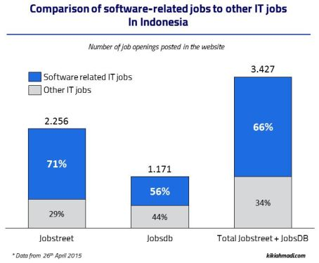 Software Jobs Comparison