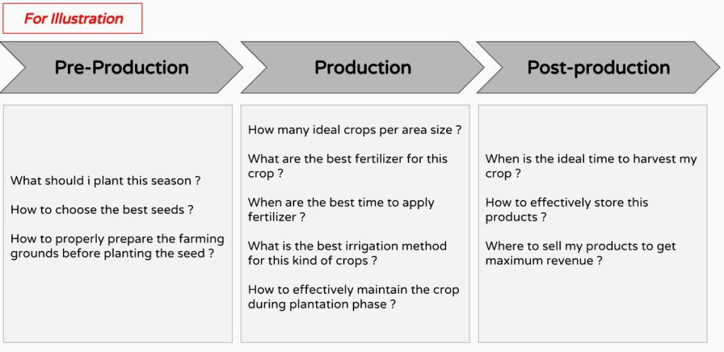 Information and Agribusiness - Google Slides - Google Chrome_2016-05-08_16-35-13