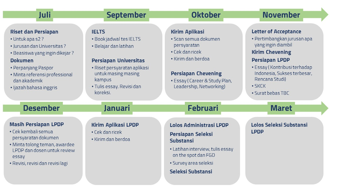 Timeline Perjalanan Beasiswa