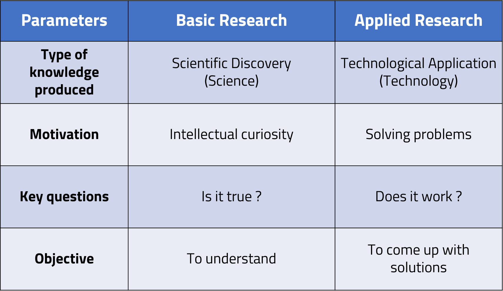 Basic vs Applied Research     Kiki Ahmadi  39 s Blog