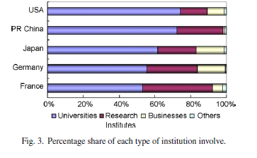 Percentage share of each type of institution involved