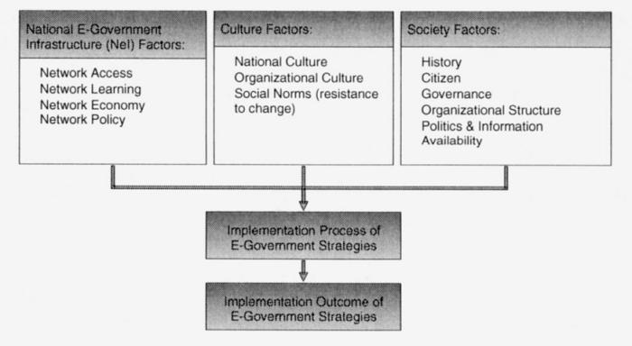 framework to develop egov.png