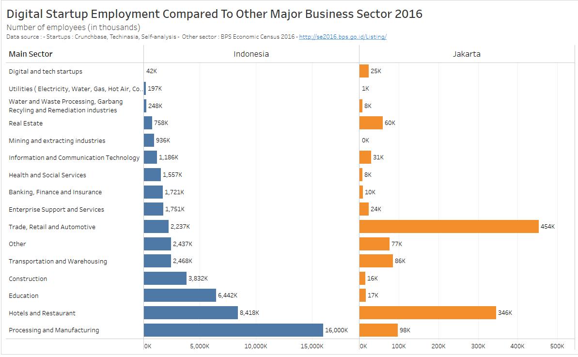 Digital Startup Employment.png