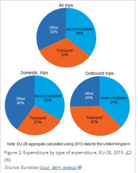 EU tourism statistics.png