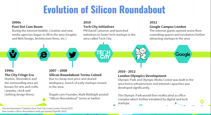 Evolution of Silicon Roundabout.png