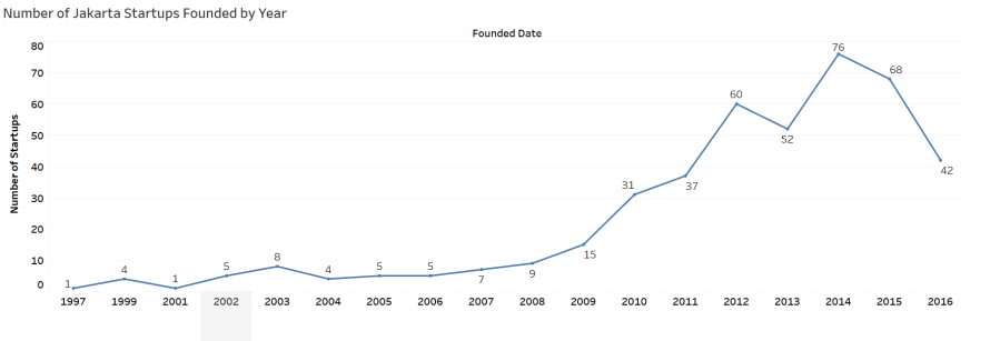 Number of Startups Founded each year.png