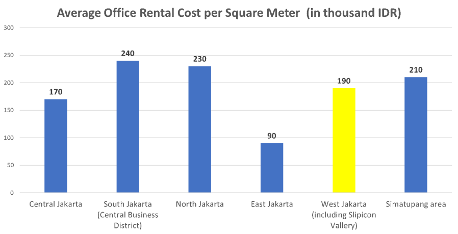 Offie rental cost in Jakarta District.png