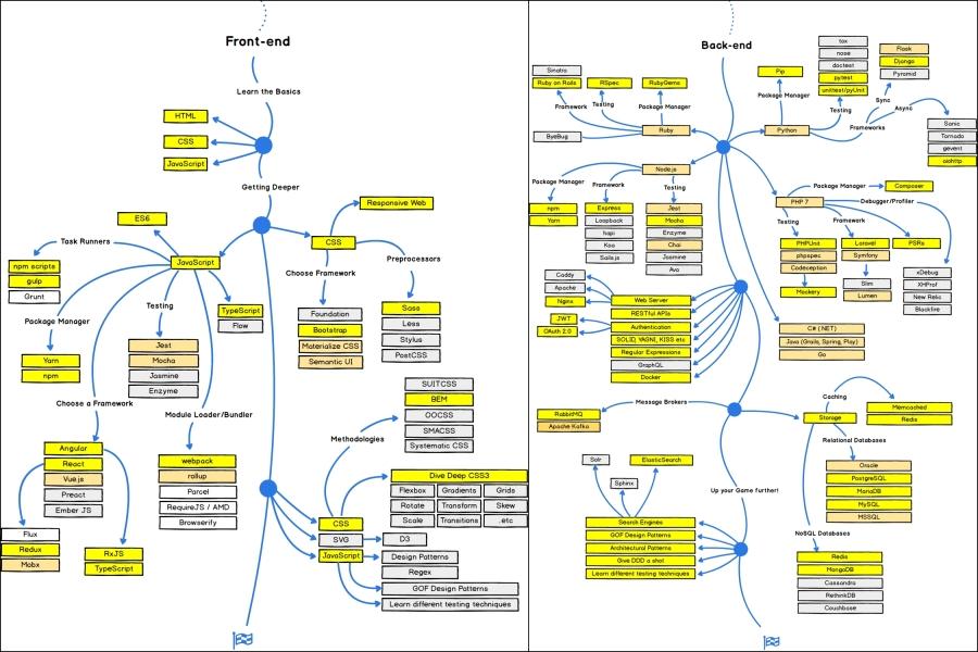 developer roadmap 2018.jpg